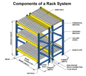 Pallet-Rack-Components (diagram)