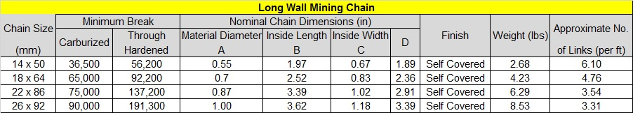 Long Wall Mining Chain table