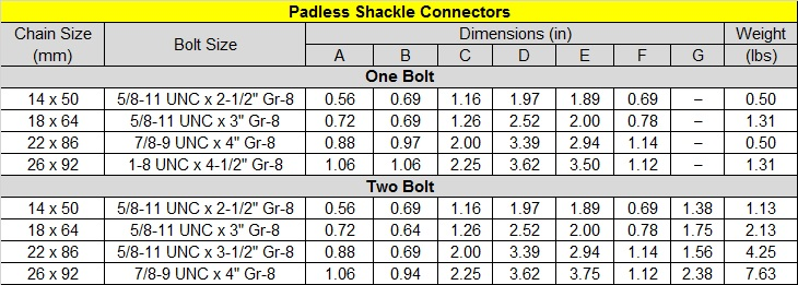 Padless Shackle Connectors